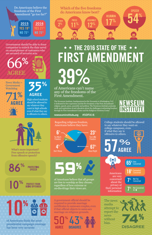 WASHINGTON, D.C. (FNN NEWS) -- Results for the annual State of the First Amendment survey are released today. Image: Newseum Institute.