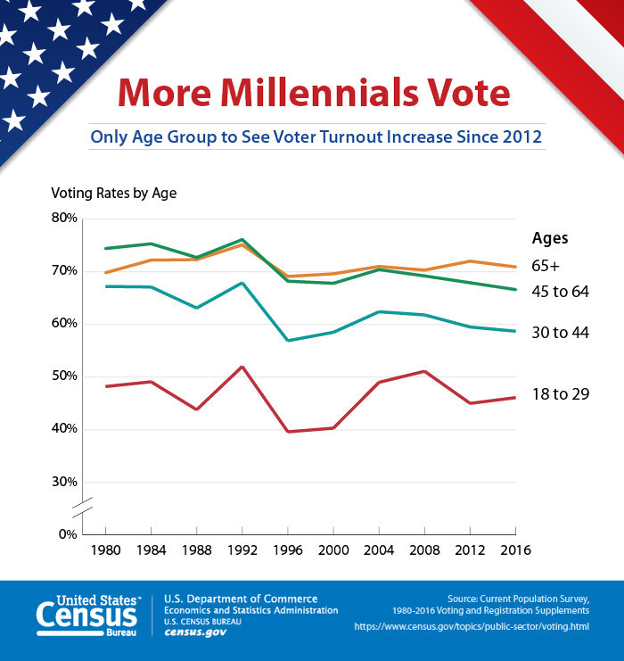 an overview of the lower voting age in canada Our work overview where we work what we do canada home / data tools / country view / 74 / canada voting age population population invalid votes.